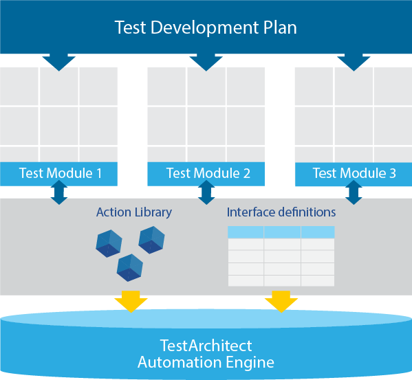 Action Based Testing Test Plan